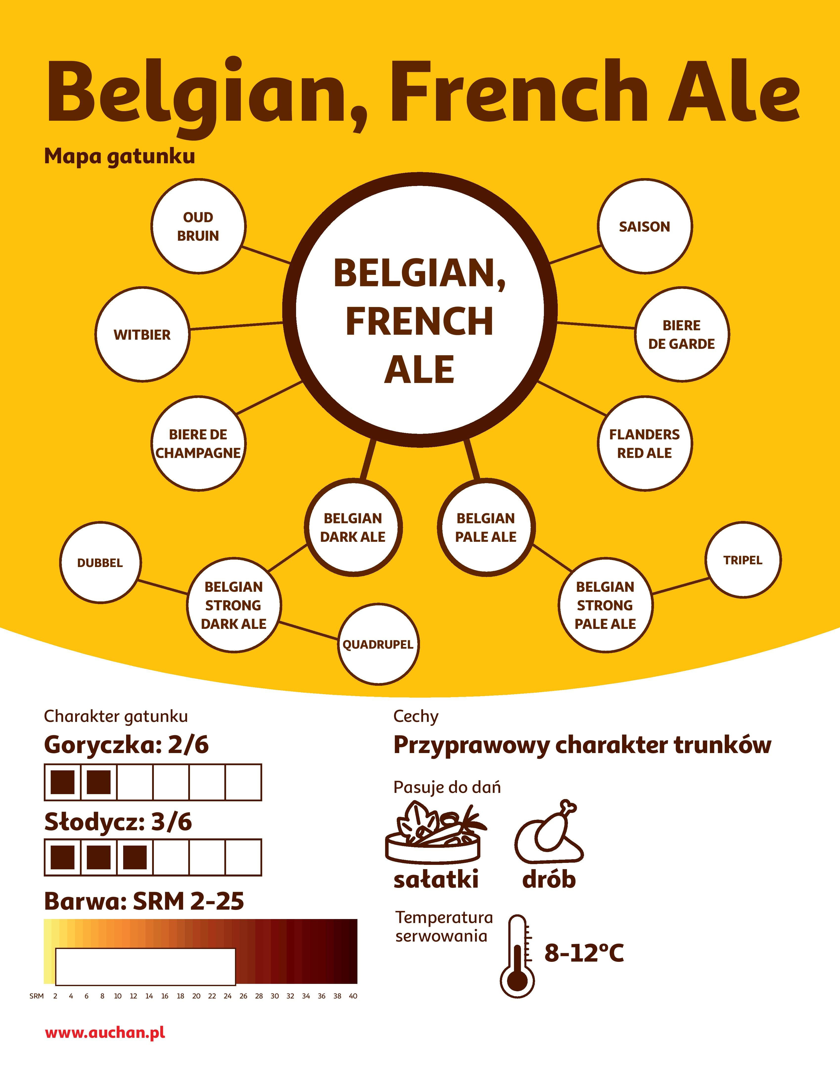 Piwa belgijskie i francuskie - infografika