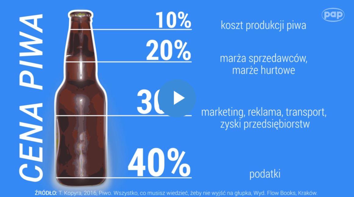 Co wpływa na cenę piwa