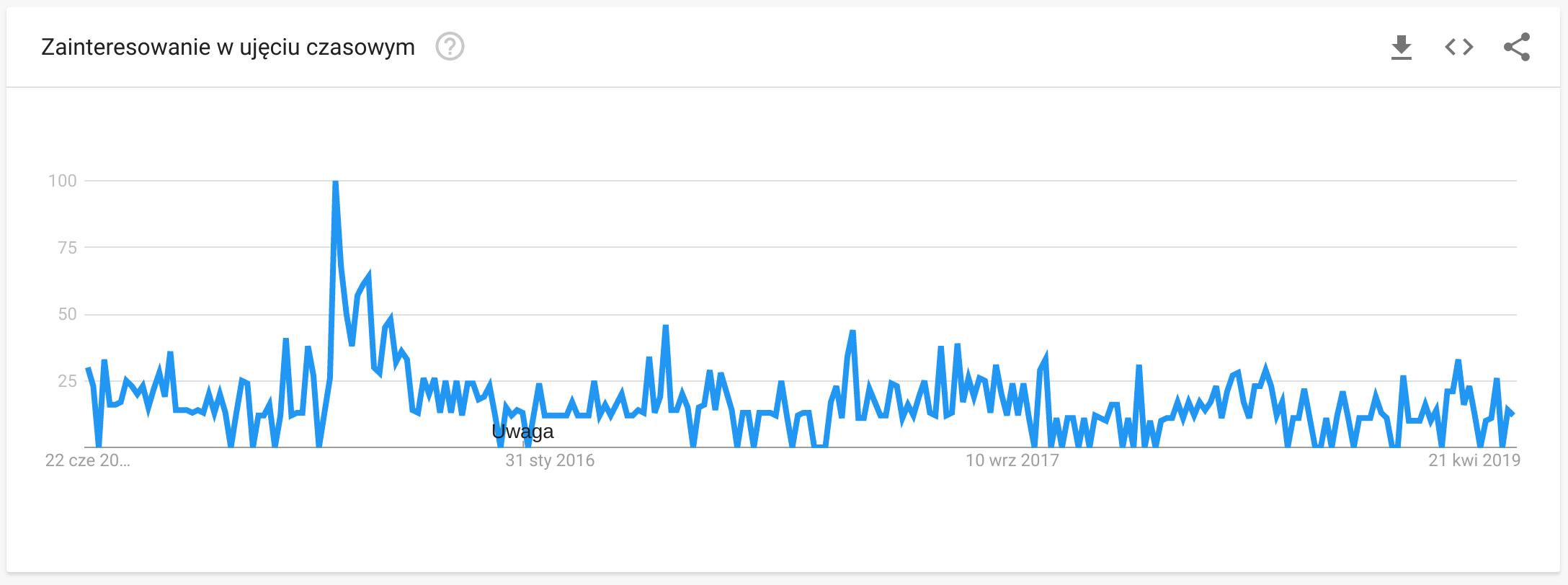 Google Trends - Piwo Grodziskie